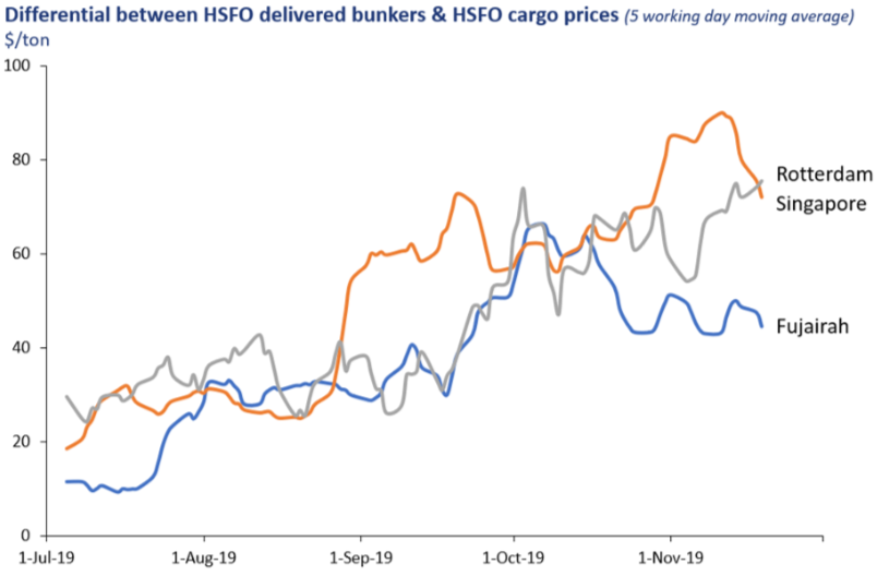 Differential between HSFO delivered bunkders & HSFO cargo prices